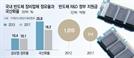 """[대한민국 생존리포트-⑥산업]""""대기업 3년간 400조 투자, 20만개 일자리…낙수 있어야 분수효과"""""""