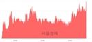 <코>옵티팜, 전일 대비 7.08% 상승.. 일일회전율은 9.19% 기록