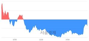 [마감 시황]  외국인과 기관의 동반 매도세.. 코스닥 694.55(▼1.07, -0.15%) 하락 마감
