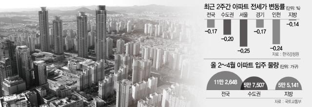 새 아파트 9,000만원까지↓...심상찮은 수도권 전세