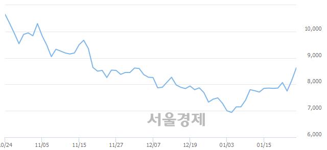 코아이원스, 전일 대비 7.48% 상승.. 일일회전율은 1.32% 기록