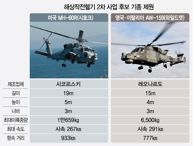[권홍우 선임기자의 무기이야기] 美 몽니에 '해상작전헬기' 표류…예산·도입시기 못 맞출수도