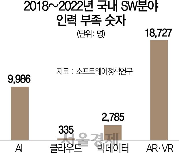 [대한민국 생존리포트] 韓 4차혁명 인재 2022년 5만7,700명 필요한데...3만1,800명 부족