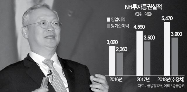 [서경스타즈IR] NH투자증권, 작년 최고 실적...'정영채 효과' 이어간다