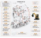[24조 23개 사업 예타면제]남부내륙철도 4.7조·평택~오송 복복선 3.1조 '지역별 나눠먹기'