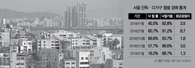 [얼어붙는 경매시장] 공시가 파장 겹쳐..1월 단독주택 낙찰률 18%
