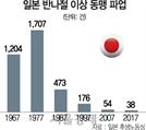 [대한민국 생존리포트] 日 노사협의 제도화 힘입어 20년새 파업 5분의1로 '뚝'