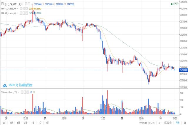 [아침시황]암호화폐 시장 약보합…380만원 선 지키는 BTC