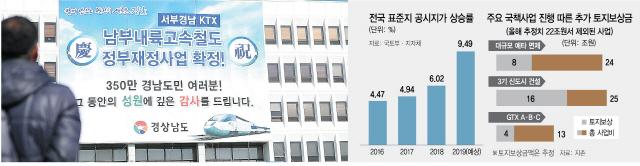 [무차별 예타면제 후폭풍] '역대급 토지보상금이 땅값 자극..중장기 집값 끌어올릴수도'
