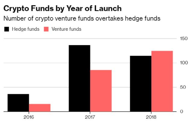 '지난해 출범한 암호화폐 벤처펀드, 헤지펀드 수 앞질렀다'-블룸버그