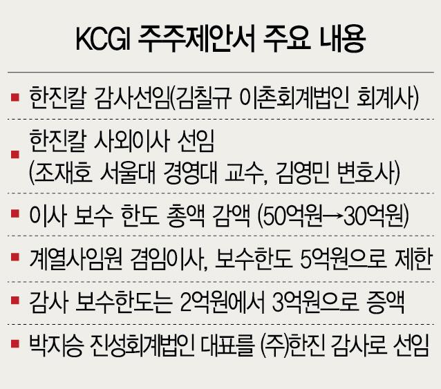 [시그널] KCGI, 한진칼 사외이사 2명·감사인 1명 선임 주주제안