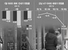 강남4구 6년여만에 최대 하락...갈수록 얼어붙는 아파트 시장
