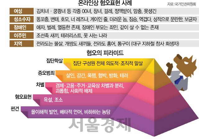 [대한민국 생존리포트 ⑧ ·끝-사회] 편견→차별→범죄 연결...사회적 규제로 '혐오의 피라미드' 없애야