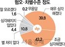 """[대한민국 생존리포트] 갈라선 한국...국민 80% """"혐오·갈등 심각"""""""