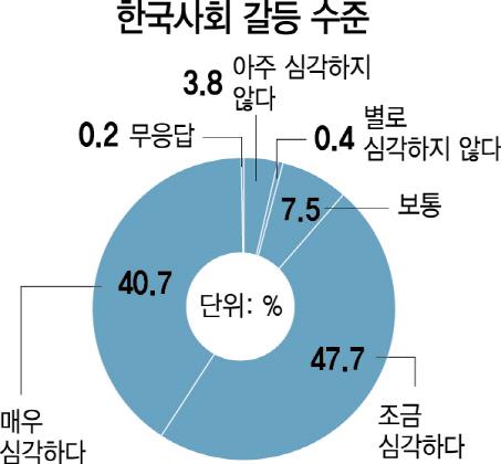 [대한민국 생존리포트 ⑧·끝-사회] 1030 '젠더' 40대 '빈부' 5060 '이념'...세대별 최대 갈등요소 인식차