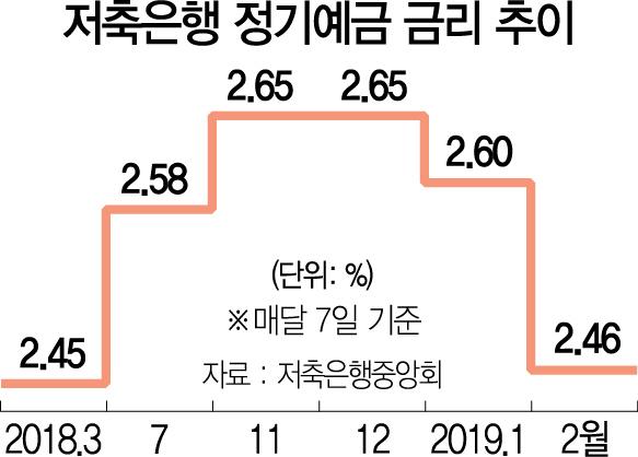 부동산시장 얼어붙자  자취 감춘 금융사 특판