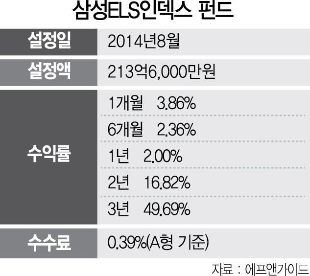 [펀드줌인] 삼성 ELS 인덱스펀드,13개 ELS에 분산투자...3년 수익률 49%