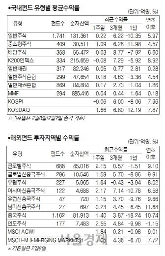 [서경펀드닥터] 코스닥 강세에 중소형주 펀드 1.09% 수익률