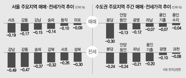 [주간시황] 낙폭 줄었지만…서울 아파트 13주째 하락