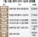 [머니+] 1월 서울 아파트 1순위청약 성적표...청계 센트럴포레 33.4대1로 1위에