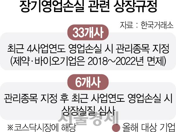상장사 블랙리스트 30곳 '퇴출 공포'