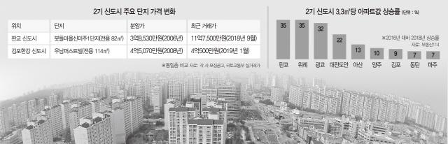 8억 오른 판교 vs 분양가 못미친 김포…'강남 접근성'이 갈랐다