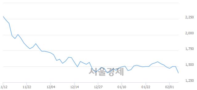 코데일리블록체인, 장중 신저가 기록.. 1,335→1,330(▼5)