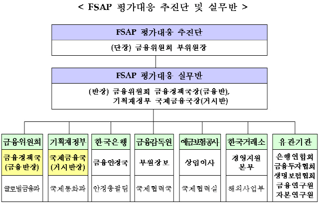 IMF, 6년 만에 한국 금융 평가 나서…금융위 '공동 대응 나설 것'