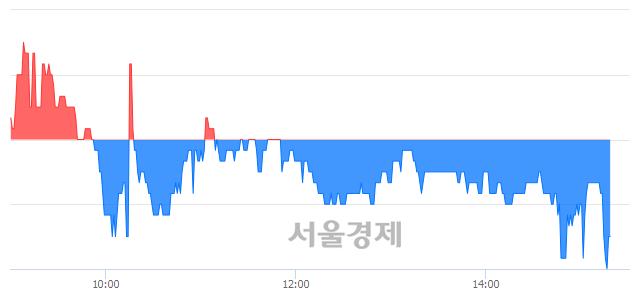 코인터불스, 장중 신저가 기록.. 2,510→2,495(▼15)