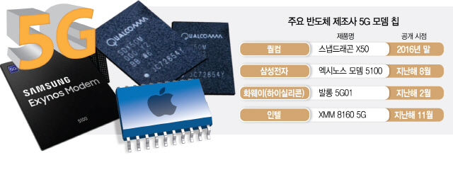 '5G 모뎀 칩' 경쟁, 애플도 뛰어든다