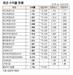 [표]채권 수익률 현황(2월 11일)