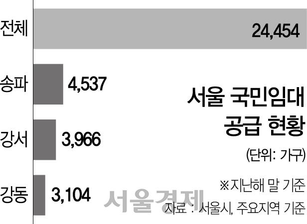 서울 국민임대 주택, 다른 자치구 주민도 신청 가능