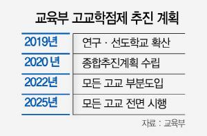 660억 들여 '고교학점제' 본격 추진
