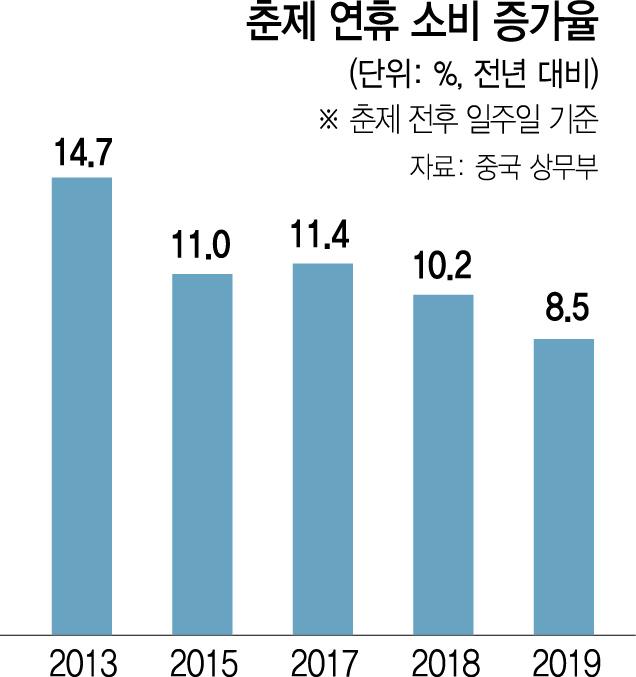 [라가르드가 경고한 '4대 먹구름'-中 경제성장 둔화] 춘제 소비증가율, 14년만에 한자릿수 뚝