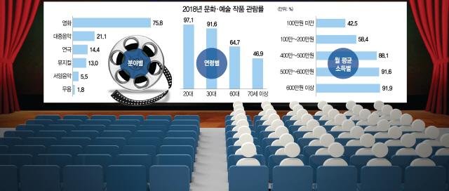국민 81% 문화생활 즐겼지만…영화만 '편식'했다