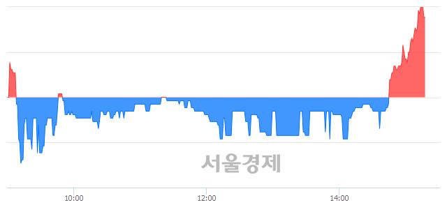 코슈프리마에이치큐, 3.24% 오르며 체결강도 강세 지속(158%)