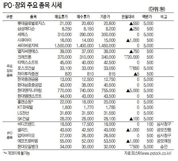 [표]IPO·장외 주요 종목 시세(2월 11일)