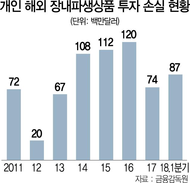 개미, 해외 장내파생상품 투자서 年수백억 손실 '쓴맛'