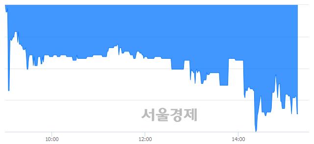 코한류AI센터, 매도잔량 387% 급증