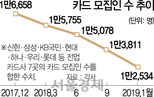 인위적 시장 개입의 역풍... 카드 모집인 4개월새 1,300명 감원