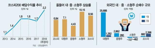 깜짝상승 주춤 → 순환장세 시작...중소형·산업재·저PER주 뜬다