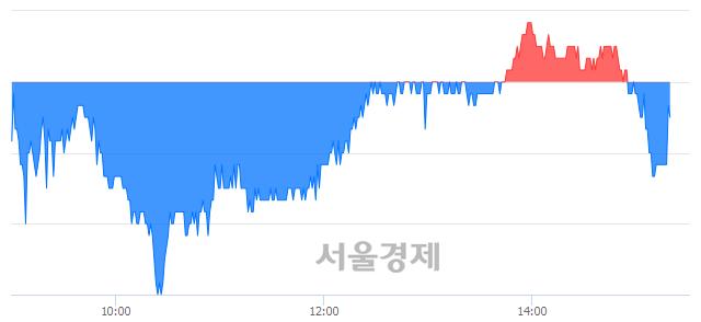 코스튜디오드래곤, 매도잔량 556% 급증