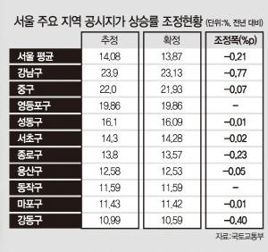 [표준지 공시지가 9.42% 인상]공허한 메아리 된 '하향' 호소