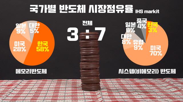 [스토리텔링] 빵으로 쉽게 보여주는 한국 반도체 이야기