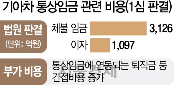 [단독] '최저임금 덫'에 걸린 기아차, 상여금 통상임금 인정 '고육책'