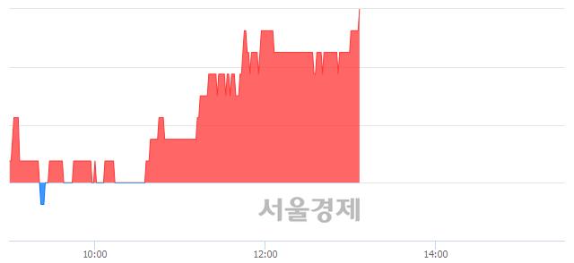 코엑사이엔씨, 3.09% 오르며 체결강도 강세 지속(175%)