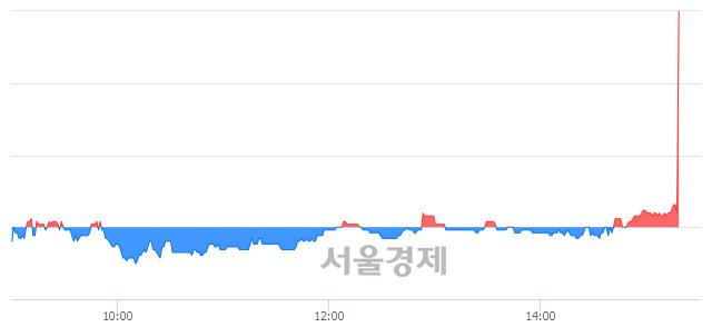 코성우하이텍, 전일 대비 8.56% 상승.. 일일회전율은 0.54% 기록