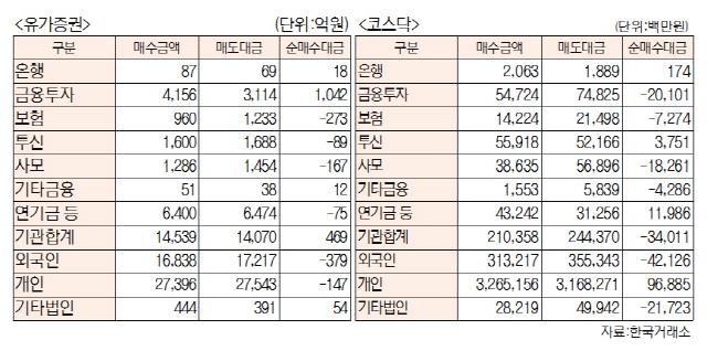 [표]투자주체별 매매동향(2월 12일-최종치)
