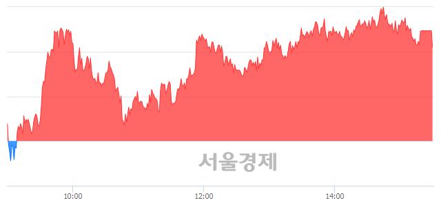 [마감 시황]  기관 매수 우위.. 코스피 2190.47(▲9.74, +0.45%) 상승 마감