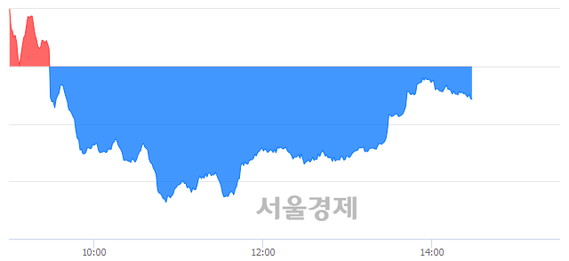 오후 2:30 현재 코스닥은 51:49으로 매도우위, 매수강세 업종은 기타 제조업(1.36%↓)